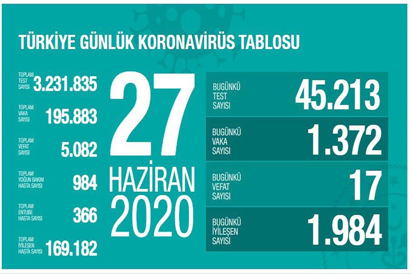"""Sağlık Bakanı Fahrettin Koca: """"Tanı konanların yüzde 63'ü 25-45 yaş grubundan"""""""