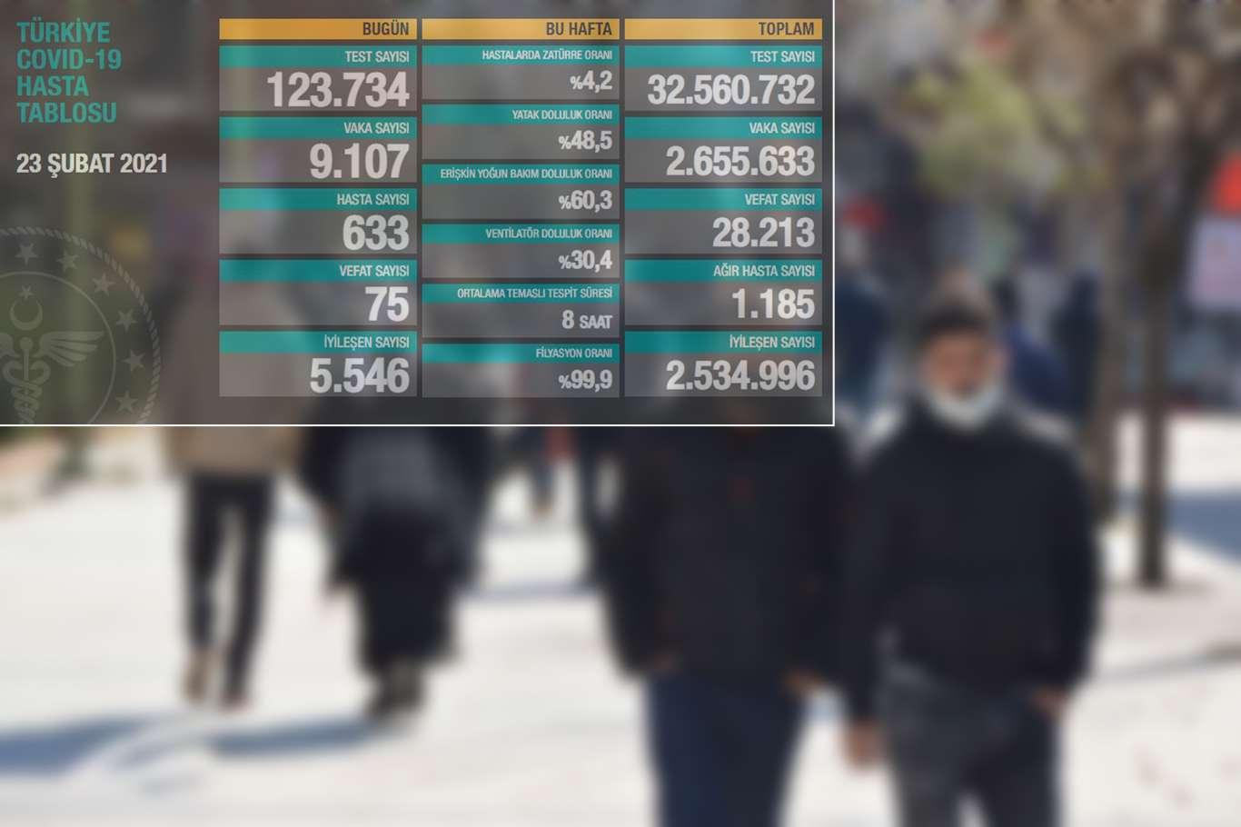 Türkiyede Covid-19 vaka sayısında endişe verici artış