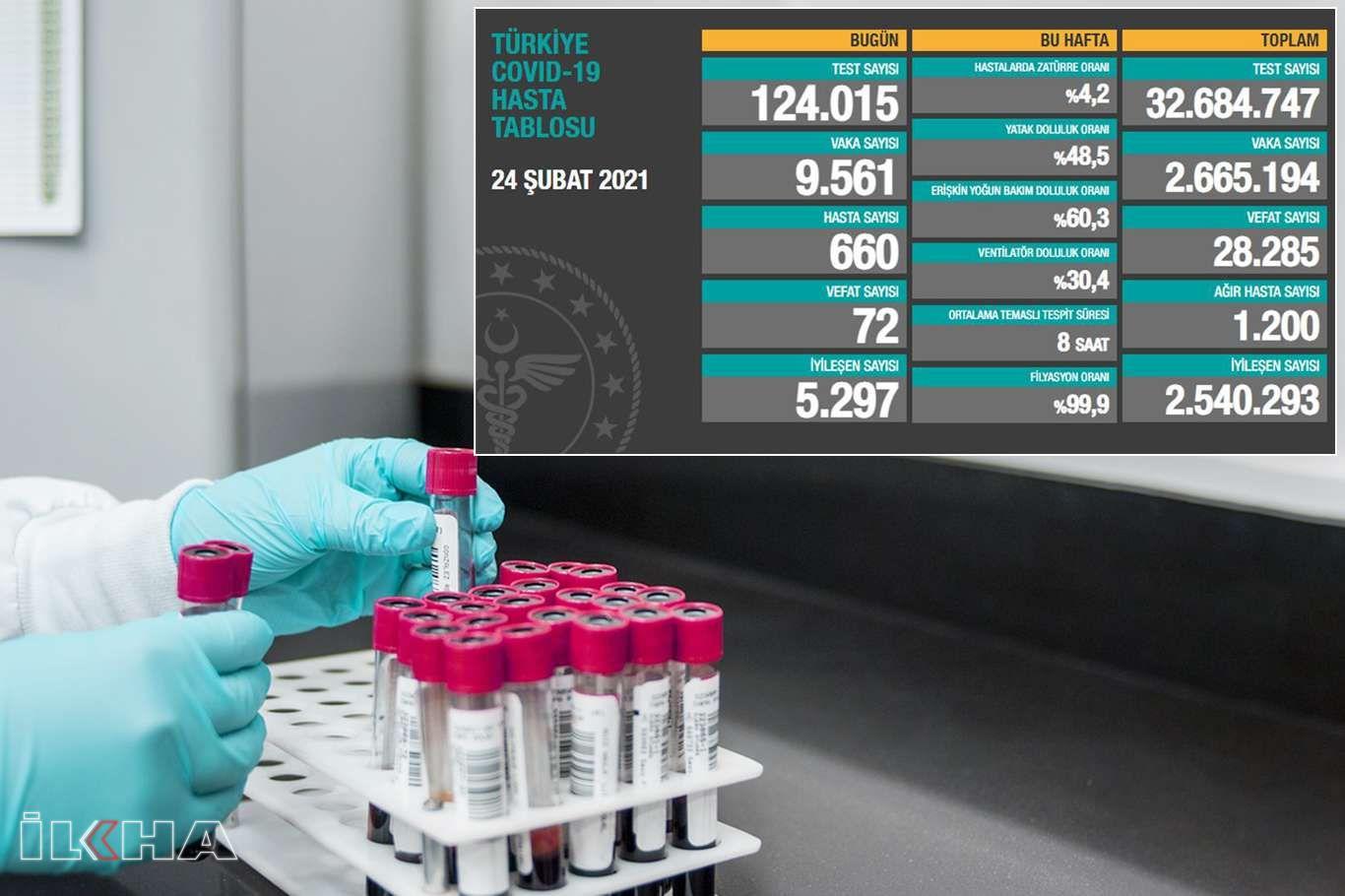 Türkiyede son 24 saatte 9 bin 561 Coronavirus vakası tespit edildi