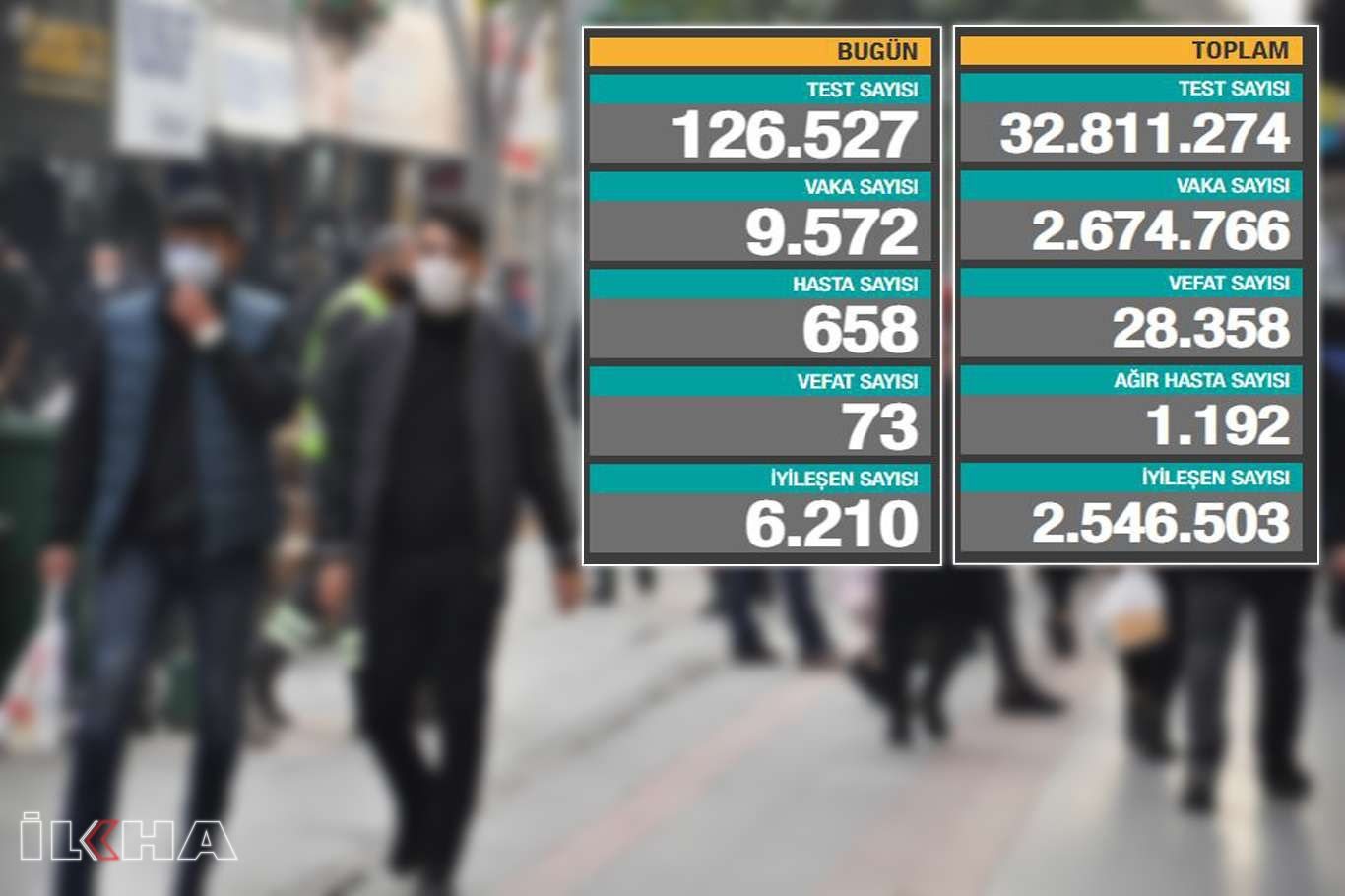 Türkiyede son 24 saatte 73 can kaybı 9 bin 572 Coronavirus vakası tespit edildi