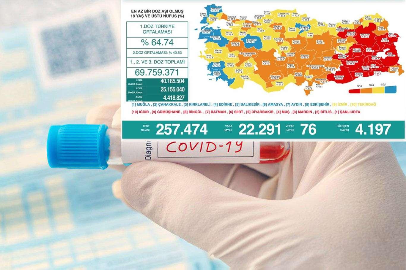 Türkiyede son 24 saatte 76 kişi vefat etti 22 bin 291 vaka tespit edildi