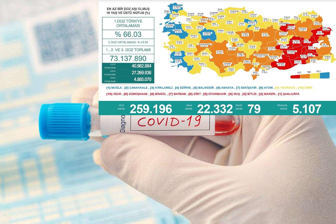 Türkiyede son 24 saatte 79 kişi vefat etti 22 bin 332 vaka tespit edildi