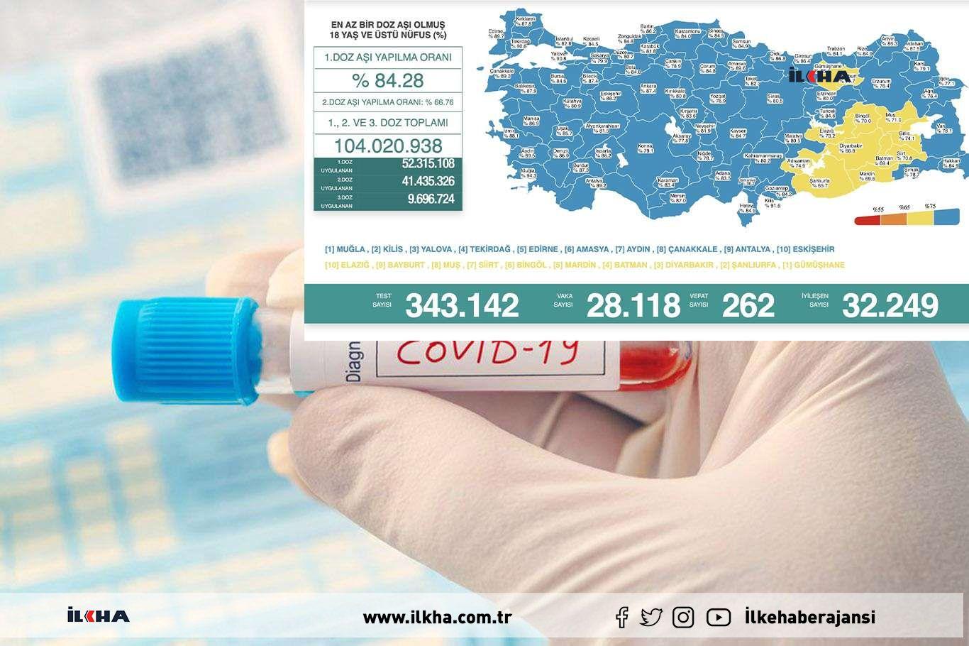 Türkiyede son 24 saatte 28 bin 118 vaka tespit edildi 262 kişi vefat etti
