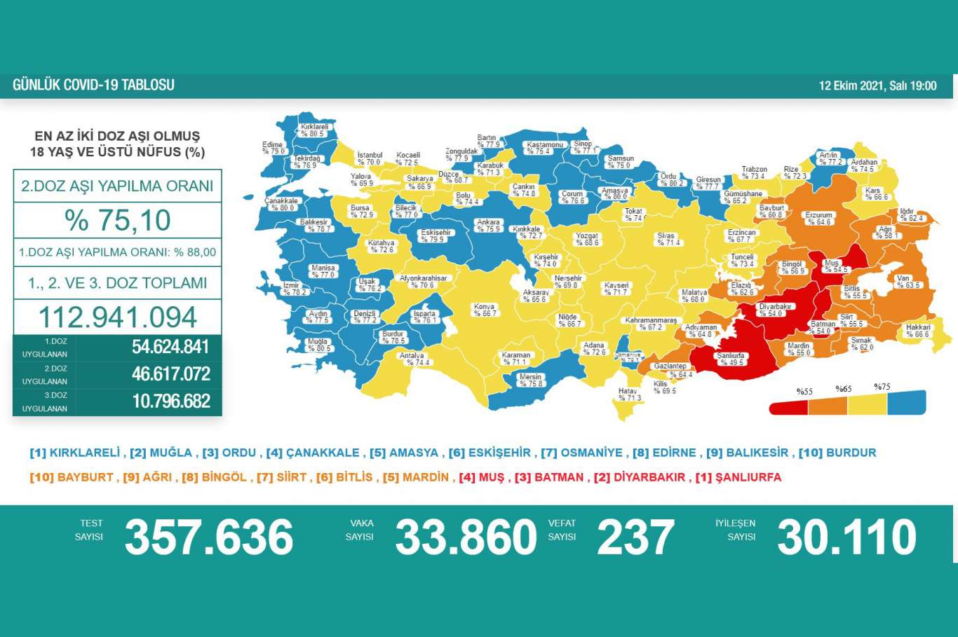 Türkiye'de Covid-19 vaka sayıları son dönemin rekorunu kırdı
